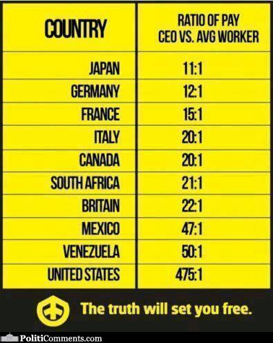 Ratio of Pay of CEOs v...